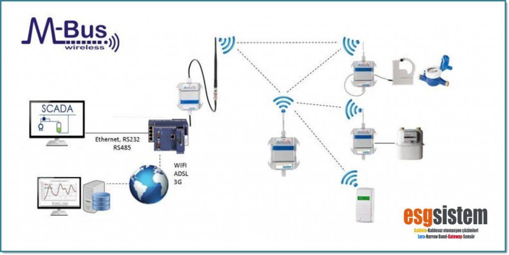 kablosuz mbus nedir, wireless mbus kullanımı